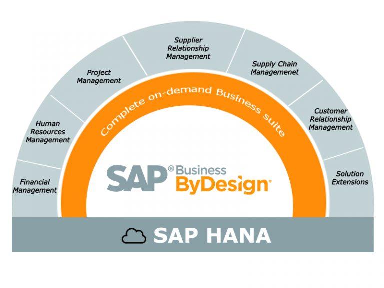 Abanico de opciones donde poder aplicar la solución SAP Businnes byDesign