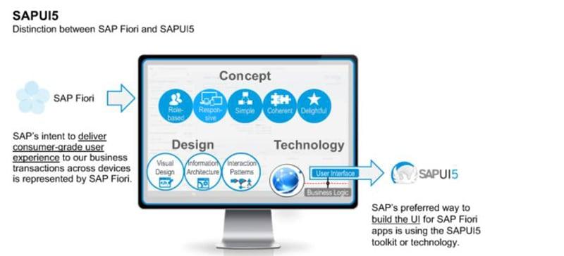 Banner de la página SAP UI5 de www.i3s.es