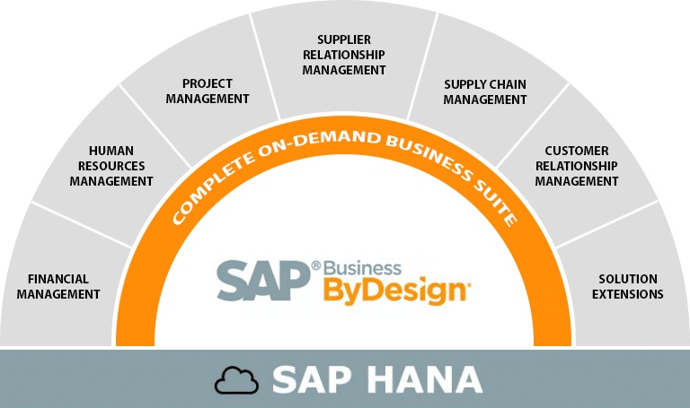 Esquema SAP Business ByDesign